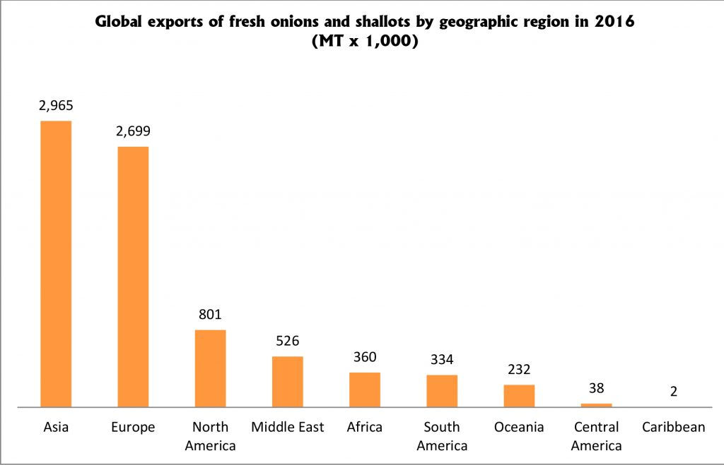 Global-exports-by-geo-region-small