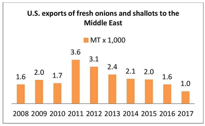 Middle East: Imports of Fresh Onions and US Exports - Onion
